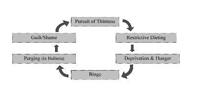 Binge eating disorder (abbuffate) : sintomi, cause, complicazioni e cure