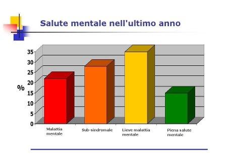 grafico malattie mentali ultimo anno.jpg