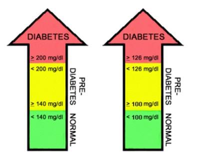 ildiabete valori21.jpg