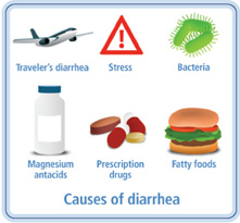 Diarrea : rimedi, cause, cure e prevenzione