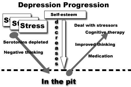progressione della depressione.jpg