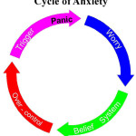 Ansia: sintomi,cause,panico e cure