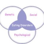 Anoressia nervosa: sintomi e comportamenti