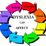 Dislessia : sintomi, segni, cause e sostegno