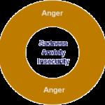 Disturbo oppositivo provocatorio (ODD) : sintomi, cause, diagnosi e terapie