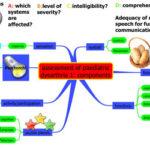 Disartria : sintomi, cause, complicazioni e terapie