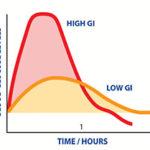 Test di tolleranza al glucosio : informazioni, procedure e risultati