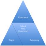 Ciclotimia (disturbo ciclotimico) : sintomi, cause, diagnosi e terapie