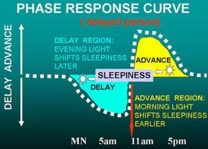 Sindrome da sonno posticipato