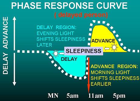Sindrome da sonno posticipato: cause e rimedi
